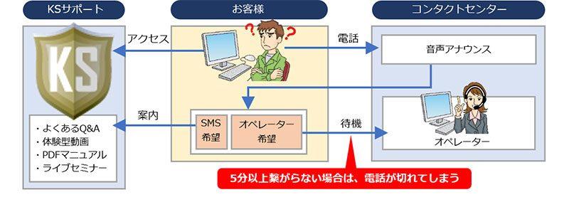現在の電話応対イメージ